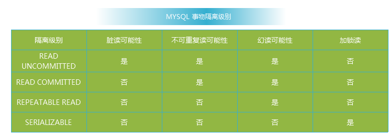 mysql transaction isolation level