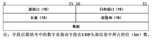 TCP/IP四层模型
