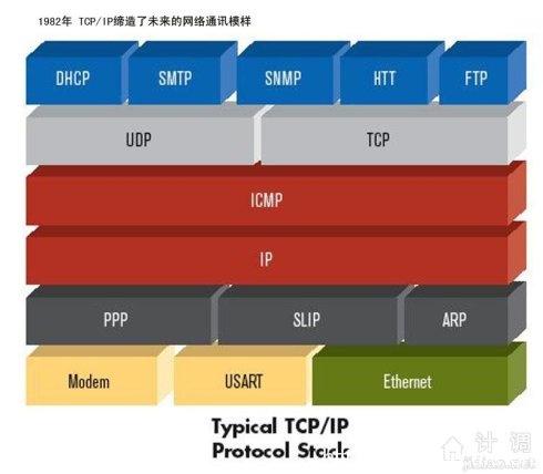 tcp/ip七层模型