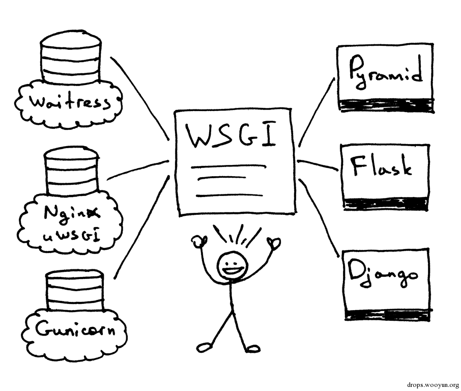 lsbaws_part2_wsgi_interop.png